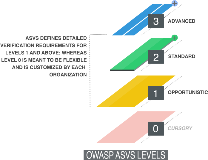 OWASP ASVS Assessment